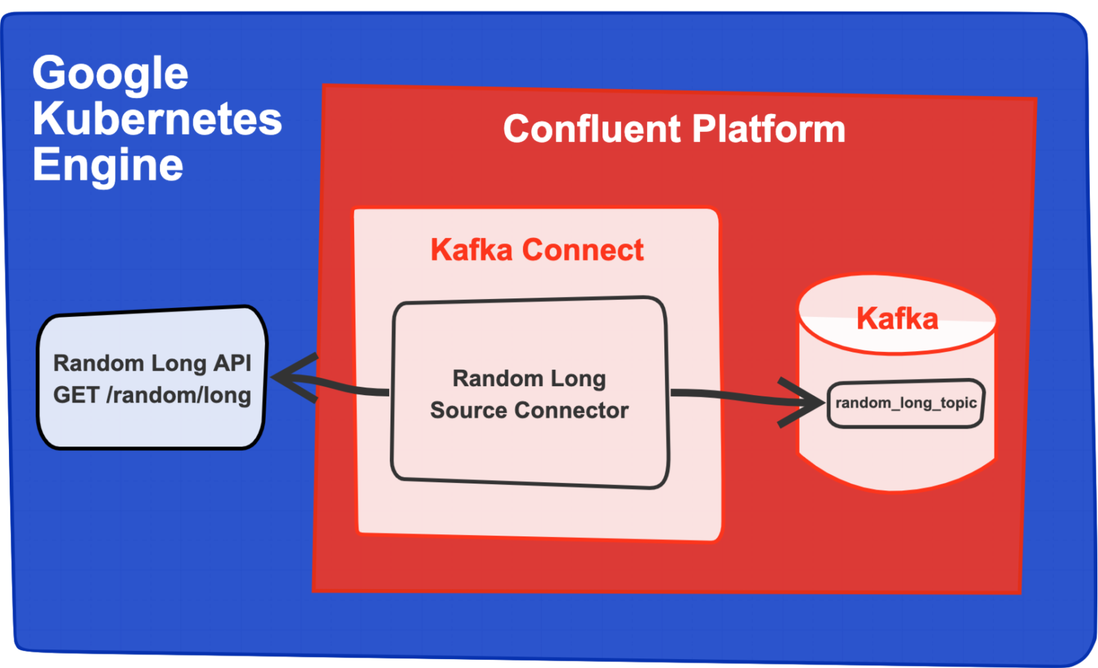A DIY Guide to Kafka Connectors